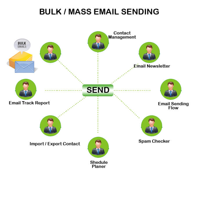 Bulk / Mass Email Sending Software In India