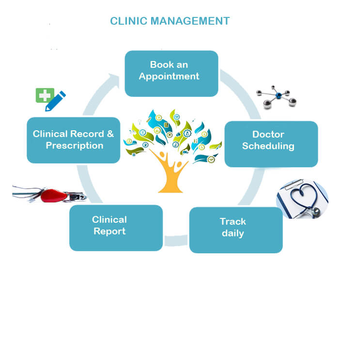 Clinic Management Software In India