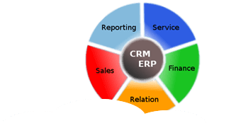 ERP CRM software development