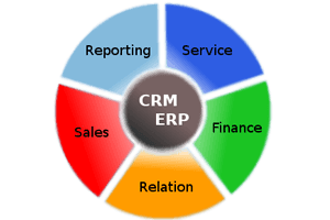 ERP, CRM Software