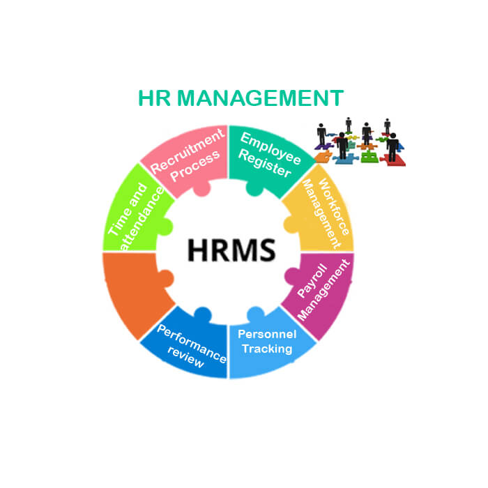 HR Management Software developmnet