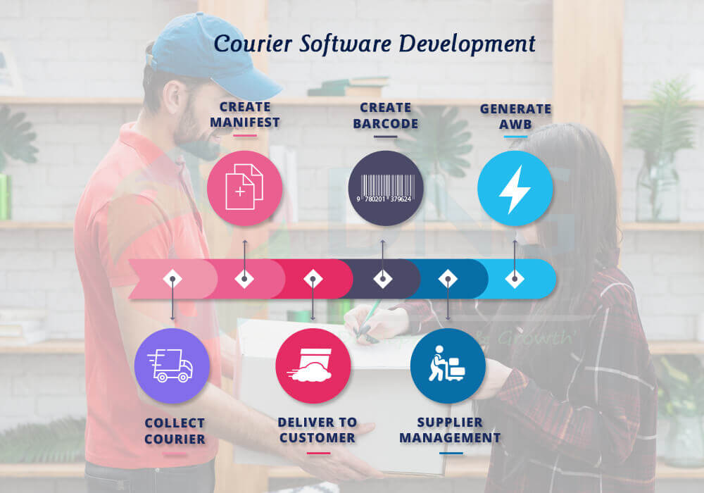 Best Courier Software in India