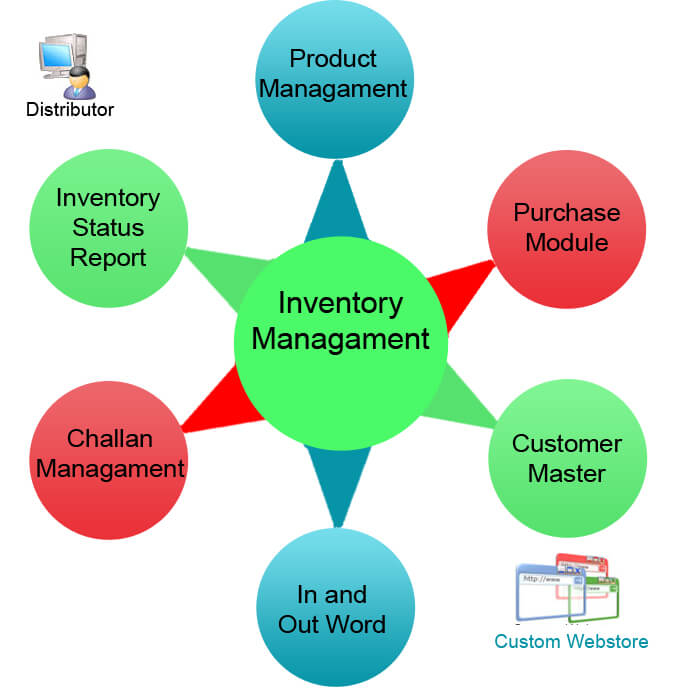 Inventory Management System diagram