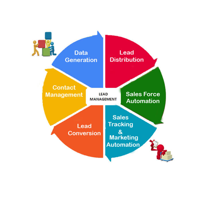 Lead management software diagram