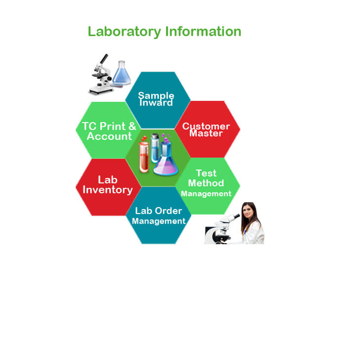 Laboratory Information Management Software In India
