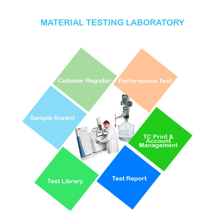 Material Testing Laboratory Software In India