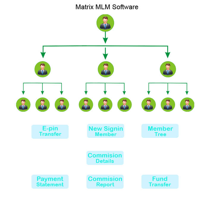 Matrix Mlm Software Development Company In Ahmedabad