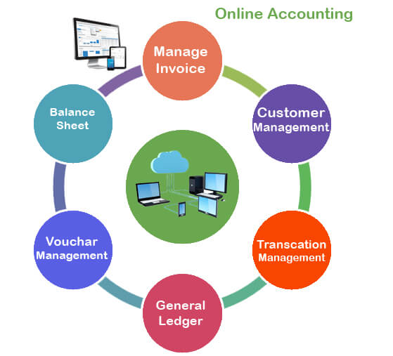 indian accounting system Reporting is discussed with special reference to india  in other words,  environmental accounting is a system that attempts to make the best.