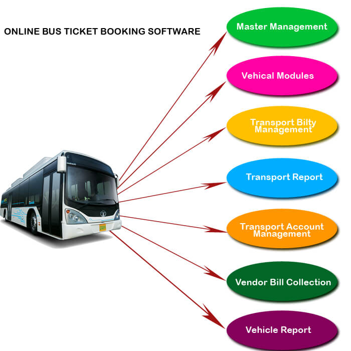Online bus ticket booking software