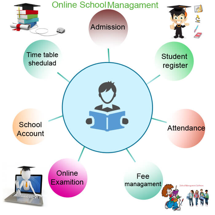Online School Management Software In India