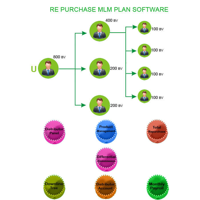 repurchase mlm plan software India