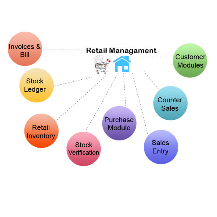 Retail management software diagram