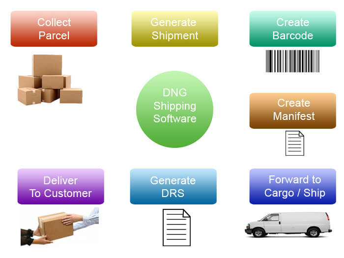 Shipping software diagram and flowchart