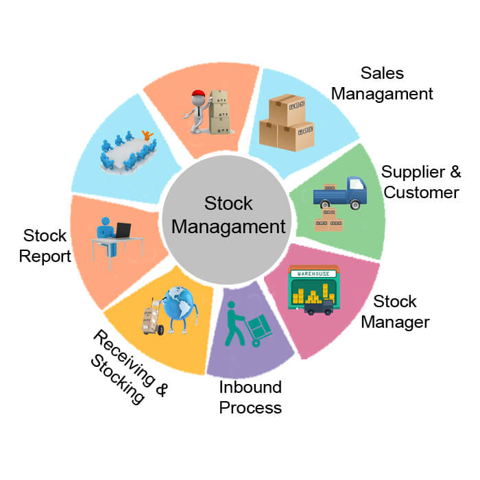 Stock Management Software diagram