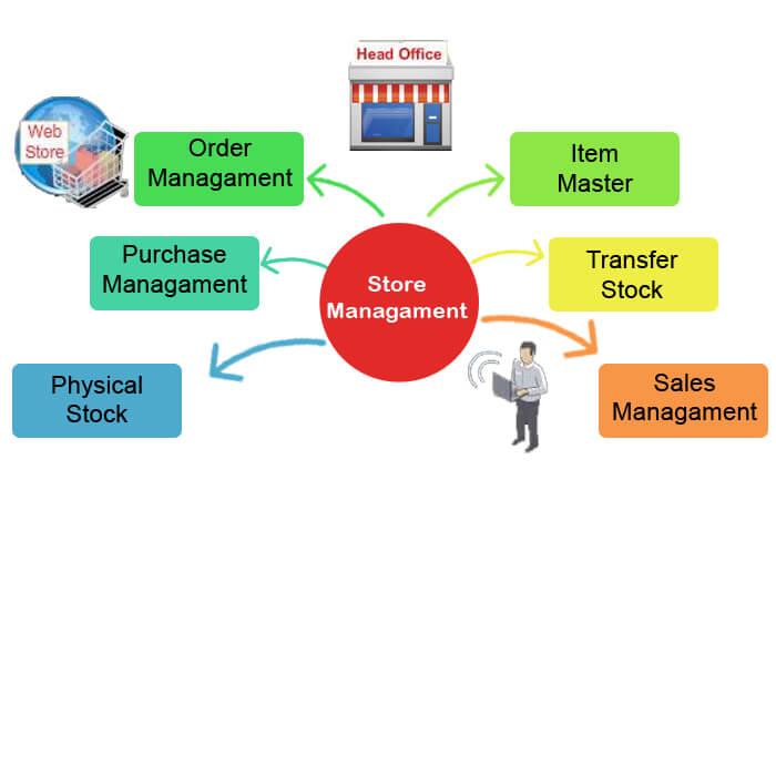Store Management Software Development Company Ahmedabad India